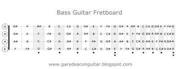Guitar Fretboard Chart Pdf Gary Deacon Guitarist Bass Guitar