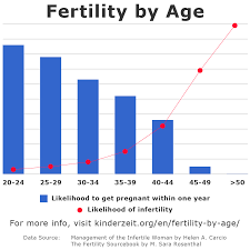 Fertility By Age Chances Of Getting Pregnant Chart