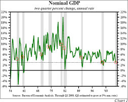 Us Economy Chart Since 2008 Us Economic Quarterly Review And Outlook For 2008 The