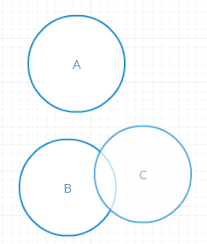 A Not B Venn Diagram Representing Pairwise Independent But Not Independent