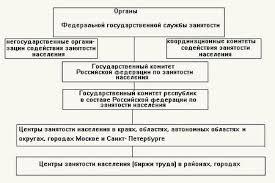 Рынок труда и механизм его функционирования Вопросами регулирования занятости населения занимаются различные органы государственной власти и общественные организации