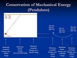 2 conservation of mechanical energy pendulum maximum potential energy zero kinetic energy maximum kinetic energy zero potential energy maximum potential