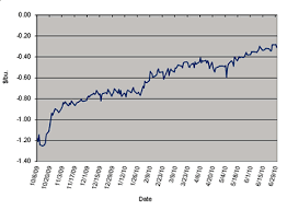 Corn Spread Charts Mgex Indexes