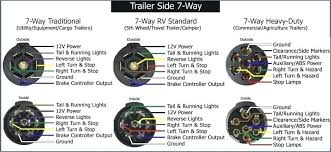 dodge 7 pin plug wiring diagram all wiring diagram 7 way plug wiring diagram trailer wiring diagram 6 pin as well as sandhills trailer wiring