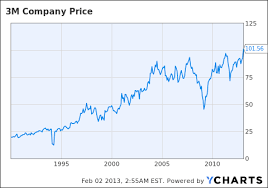 3m Share Price Chart How To Beat Inflation Hold 3m Company Stock For Many Years