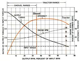 Torque Converter Belt Size Chart Applications And Selection Of Torque Converters