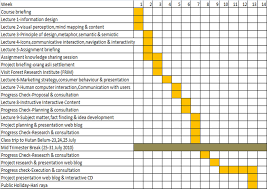 Example Gantt Chart For Thesis Proposal Www