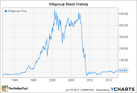 Citibank Stock History Chart Citigroup Stock History From Boom To Crisis And Back Again