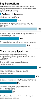 New Pay Scale Chart 2017 18 The Downside Of Full Pay Transparency Wsj