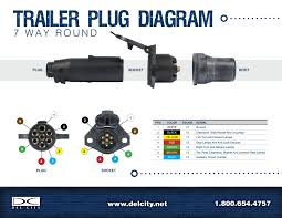 wiring diagram for a 7 way trailer plug facbooik com 7 Way Trailer Connector Wiring Diagram 7 way semi trailer plug wiring diagram on 7 images free download 7 way round trailer connector wiring diagram