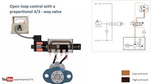 Proportional Hydraulics Proportional Valve Servo Valve How It Works Technical Animation