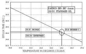 Viscosity Cup Comparison Chart Viscosity Conversion Chart Din 4 Bedowntowndaytona Com
