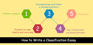 classification essay how to write structure examples  how to write an classification essay