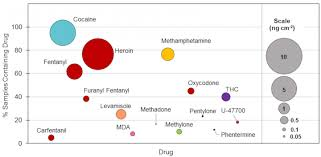 Bubble Chart Showing Background Levels Of Drugs Image
