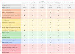 Sa Benefits Chart Microsoft Software Assurance Interactive Benefits Chart For