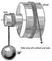 Solved A Wheel And Axle Is A Type Of Compound Pulley Whic