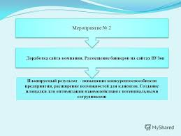 Презентация на тему Дипломный проект Проект мероприятий по  9 Планируемый результат повышение конкурентоспособности