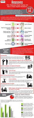 infographic why employees resist change catherine s career why employees resist change infographic