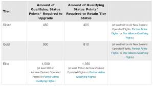 Air New Zealand Award Chart Frequent Flyer Status Recognition Major Programs Compared
