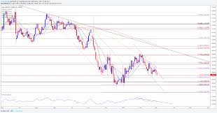 Dailyfx Eurusd Chart Eur Usd Carves Bearish Series Amid Growing Bets For Fed Rate