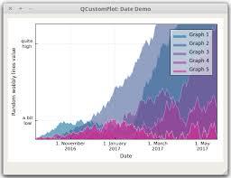 Qt Plotting Widget Qcustomplot Date Axis Demo