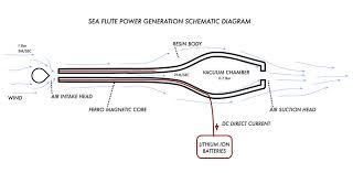 electric generator diagram direct current. LAGI 2018, Wind Energy, Electrostatic Ion Generator,  Turbine, Electric Generator Diagram Direct Current E