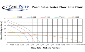 Half Off Ponds Pond Pulse 5 500 Gph Hybrid Drive Submersible Pump Up To 5 500 Gph Max Flow
