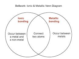 Metals Vs Nonmetals Venn Diagram Lecture 8 1 Ionic Vs Covalent