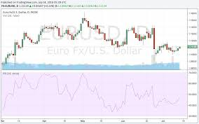 Forex Charts With Indicators How To Read Forex Charts What Beginners Need To Know