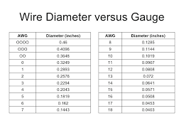 34 Particular Copper Wire Thickness Chart