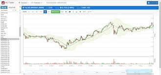 Airasia Stock Price Chart Mq Trader Technical And Fundamental Analysis On Airasia