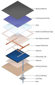 solar panel layers rendering of a solar panel spend  solar panel layers rendering of a solar panel spend significantly less on your energy bills