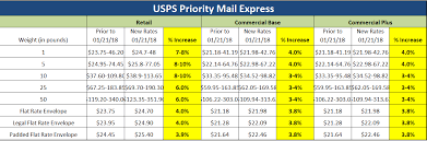 Usps Shipping Rates Chart 2018 January 21 2018 Usps Rate Increase How Will It Impact Your