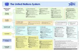 Un System Una Canada Connect