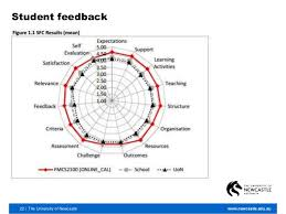 who s my essay   student feedback 22