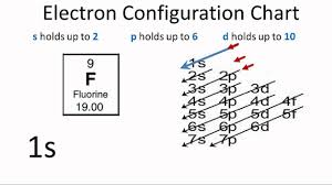 Electron Configuration For Fluorine F