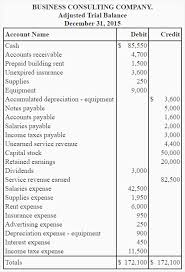 Profit And Loss Statement Income Statement Explanation Format Example Importance