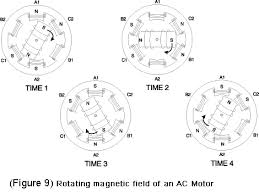 ac motor basic stator and rotor operation diagrams ac motor magnetic field diagram