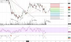 Pnr Stock Price And Chart Asx Pnr Tradingview