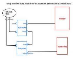 dish hopper 3 installation diagram dish image similiar hopper joey installation keywords on dish hopper 3 installation diagram