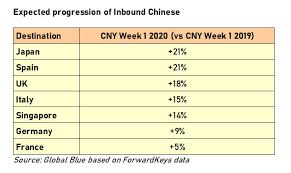 increase in lunar new year chinese