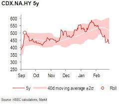 Cdx Chart Chart Hsbc Amazing Corporate Cds Spreads Crossover Hy Cdx