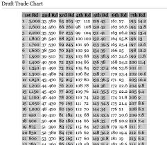 Draft Trade Chart Introduction To The Nfl Draft Trade Value Chart Cover 1