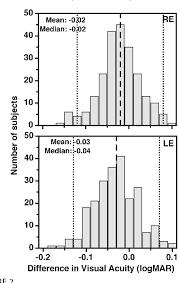 Logmar Visual Acuity Chart Figure 2 From A Modified Etdrs Visual Acuity Chart For
