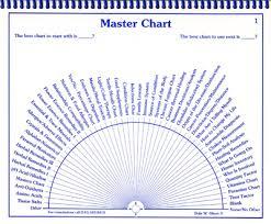Free Pendulum Charts Getintuitive Dale W Olson Dowsing