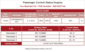 Irctc Chart Not Prepared A Pnr Status Is Widely Used Term In The Travel Industry