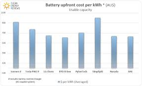 tesla powerwall 2 review clean energy reviews click to see the full battery comparison article
