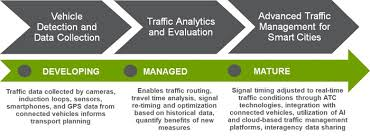 Traffic Signal Timing Chart Advanced Traffic Management Is Emerging As A Key Pillar Of