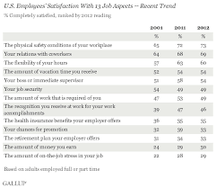 u s workers least happy their work stress and pay dwu432xk kaxypsonznveg gif