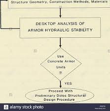 Engineering Design Phases Dolos Design Procedure Based On Crescent City Prototype Data